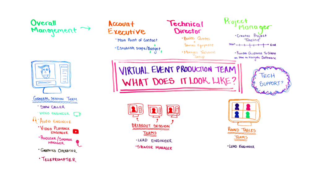 virtual event production team
